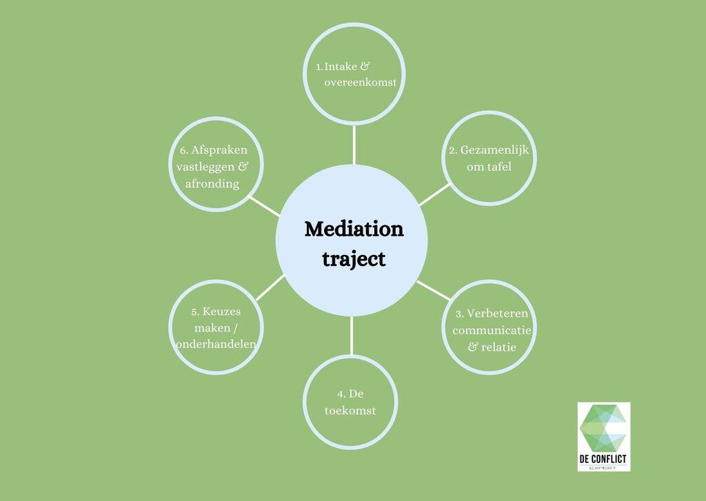 De zes stappen in een mediationtraject.